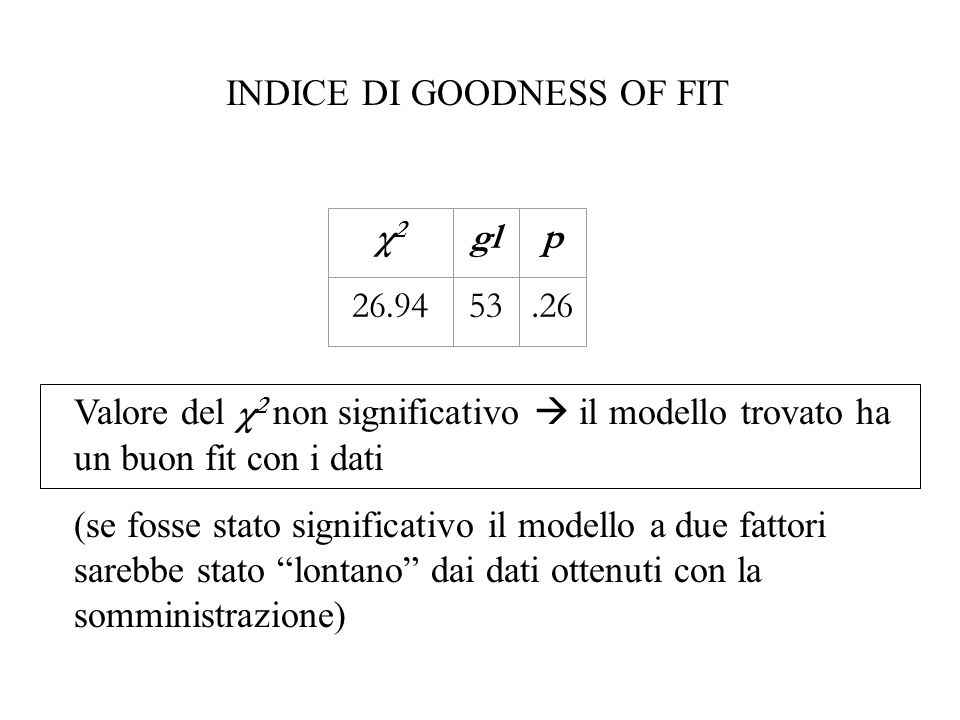 INDICE DI GOODNESS OF FIT