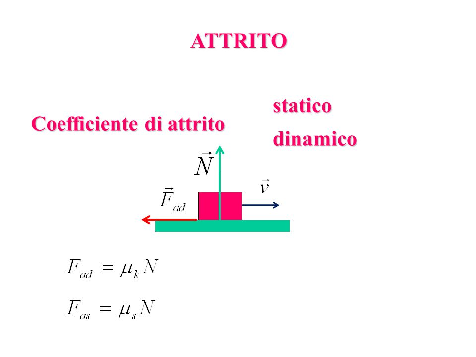 ATTRITO statico Coefficiente di attrito dinamico