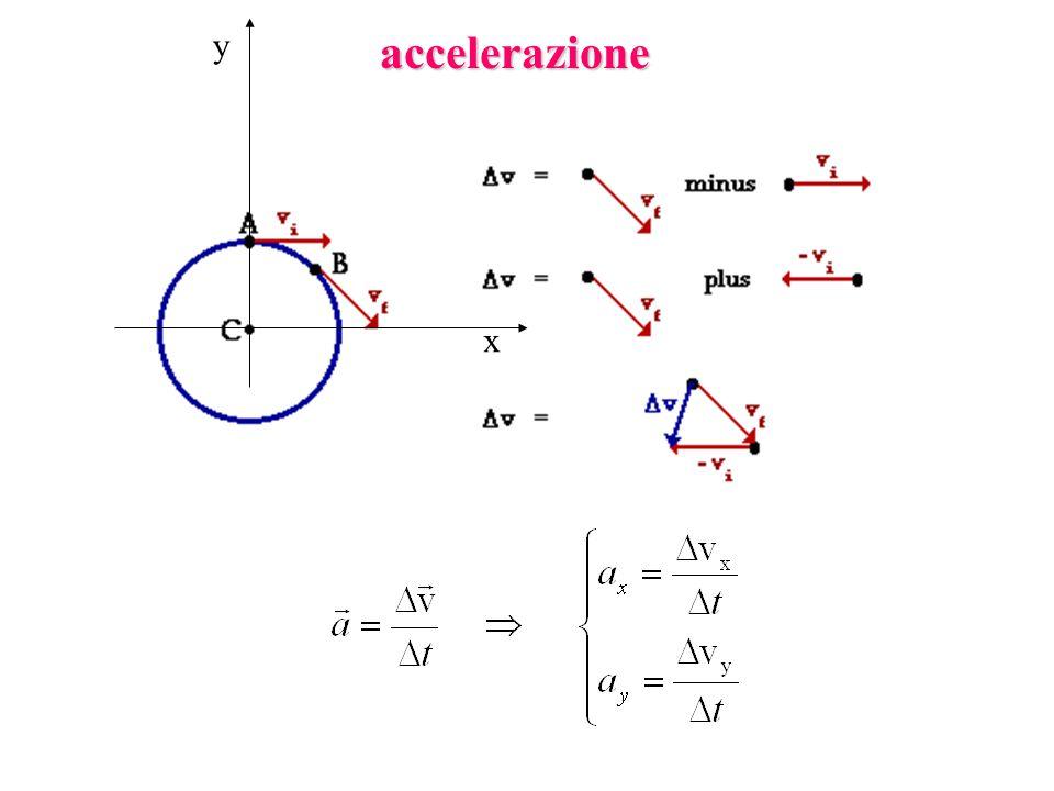 x y accelerazione
