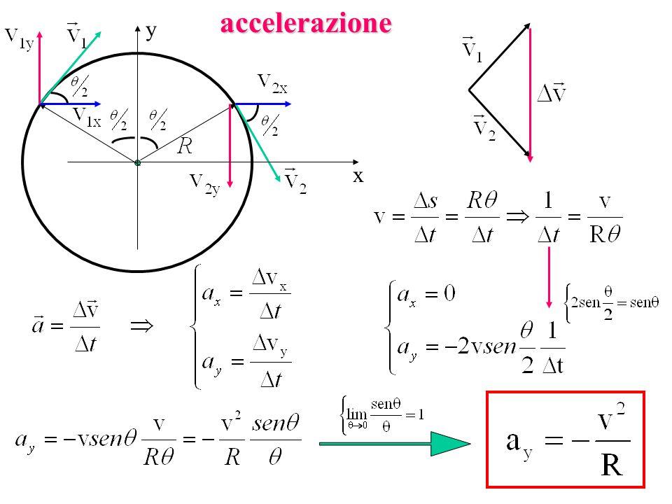 accelerazione x y