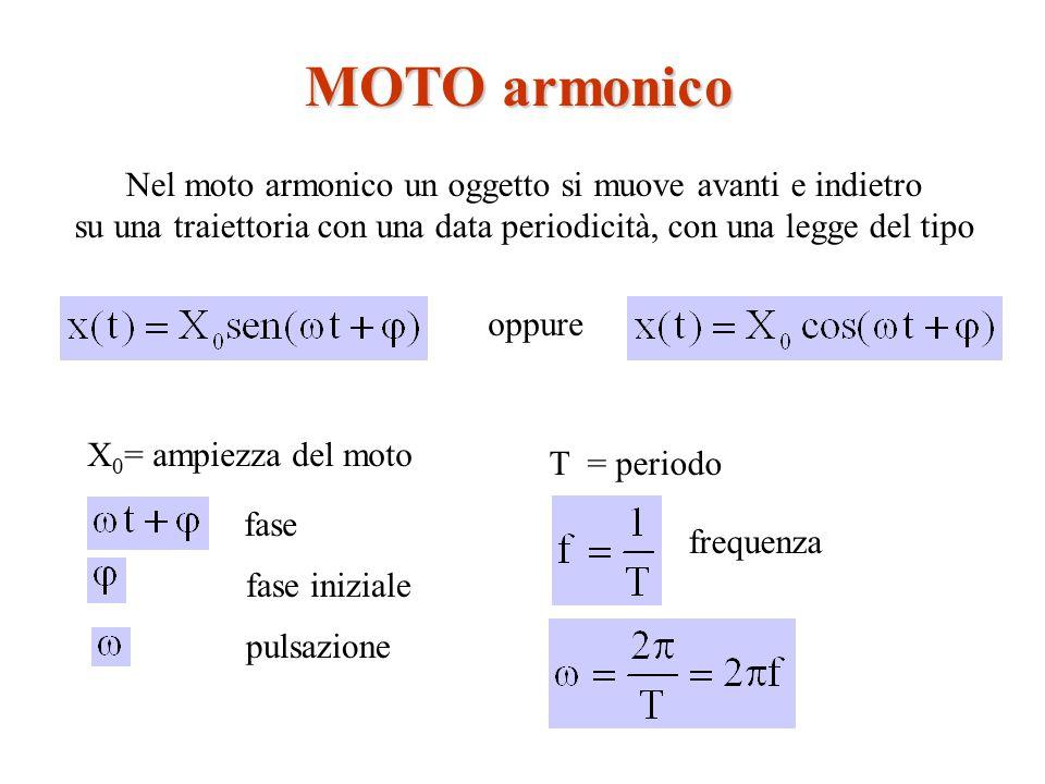 MOTO armonico Nel moto armonico un oggetto si muove avanti e indietro