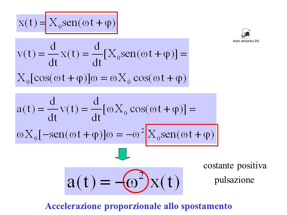 costante positiva pulsazione Accelerazione proporzionale allo spostamento