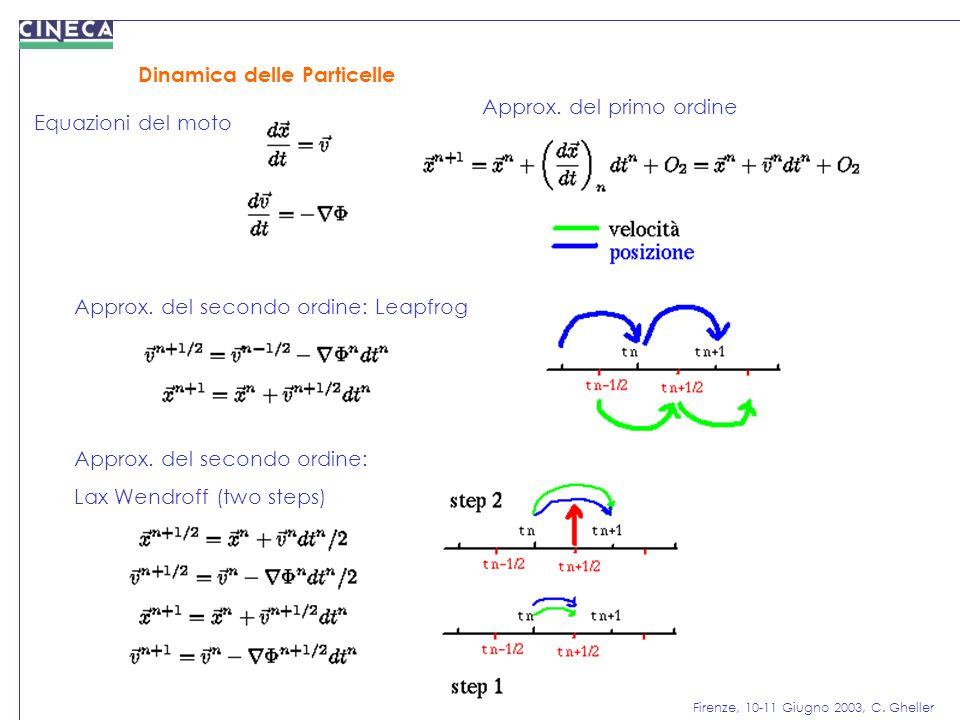 Dinamica delle Particelle