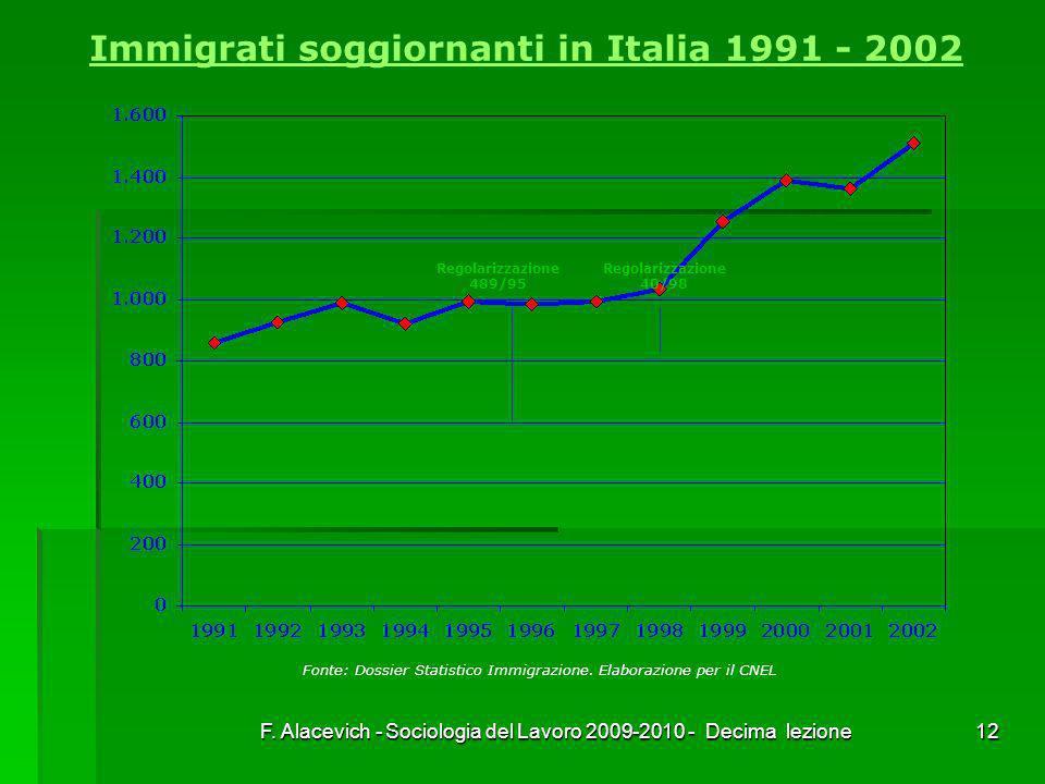 Immigrati soggiornanti in Italia 1991 - 2002