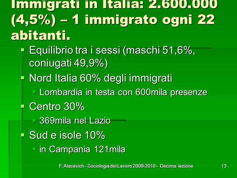 Immigrati in Italia: 2.600.000 (4,5%) – 1 immigrato ogni 22 abitanti.