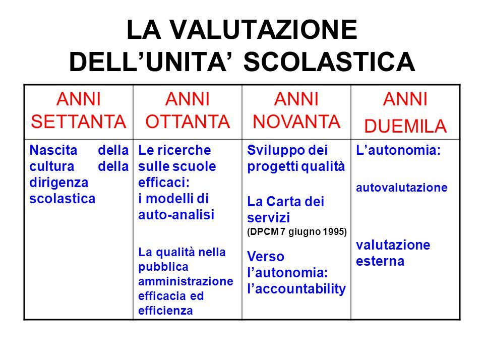 LA VALUTAZIONE DELL'UNITA' SCOLASTICA