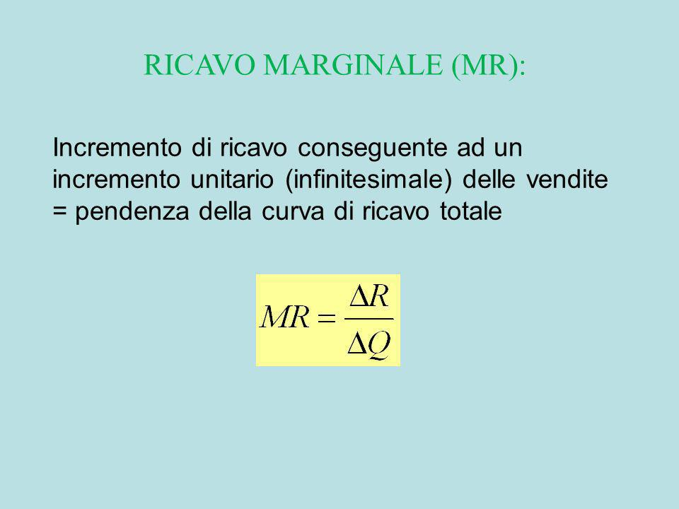 RICAVO MARGINALE (MR):