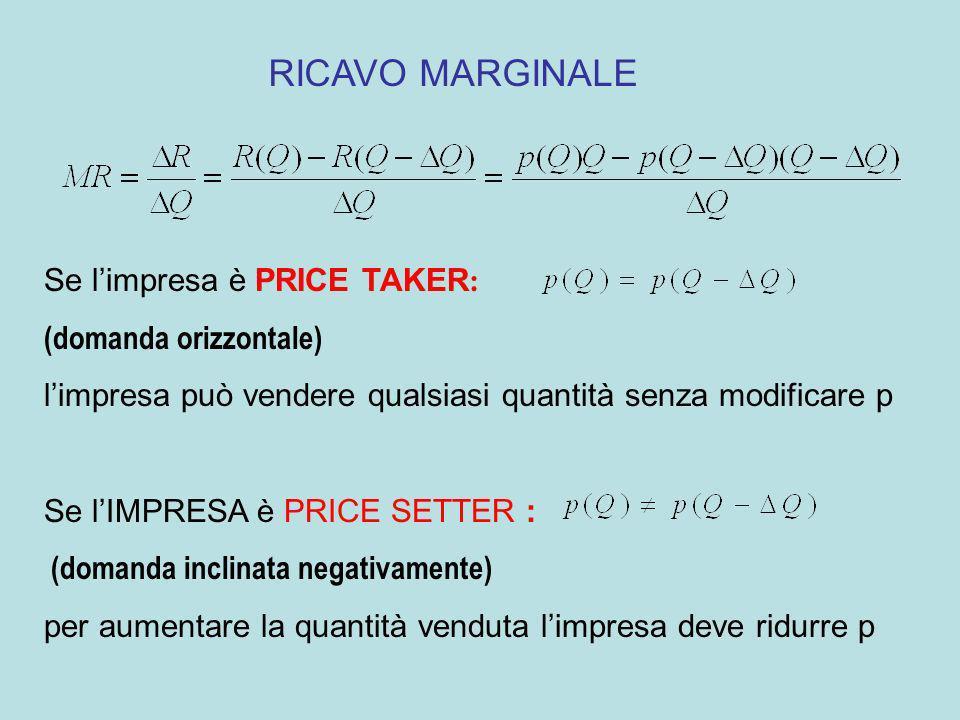 RICAVO MARGINALE Se l'impresa è PRICE TAKER: (domanda orizzontale)