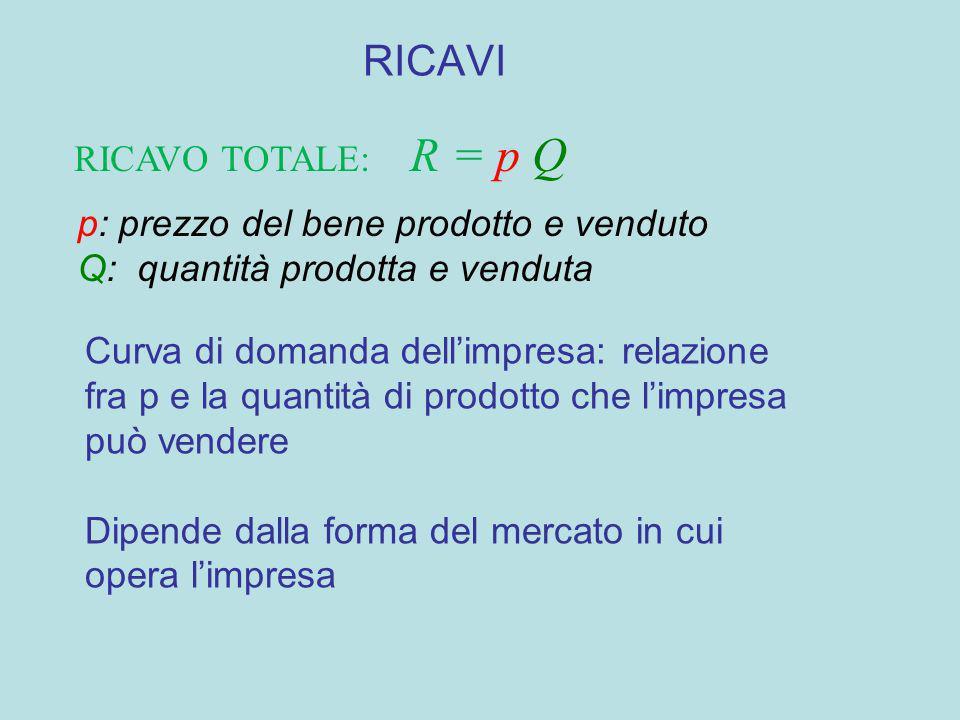 RICAVI RICAVO TOTALE: R = p Q p: prezzo del bene prodotto e venduto