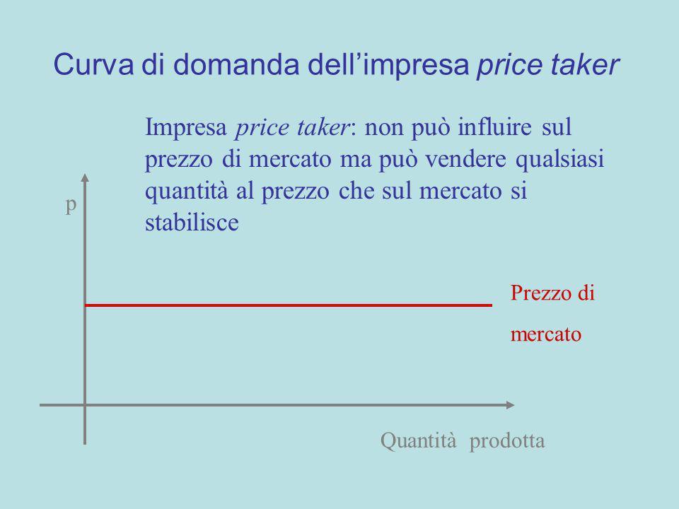 Curva di domanda dell'impresa price taker