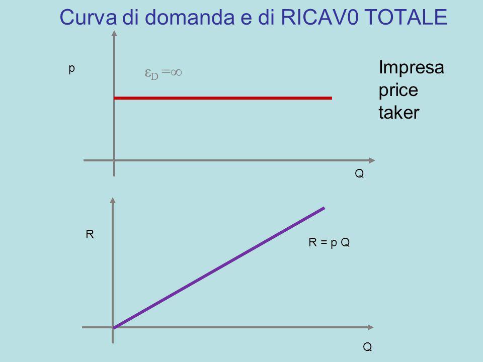 Curva di domanda e di RICAV0 TOTALE