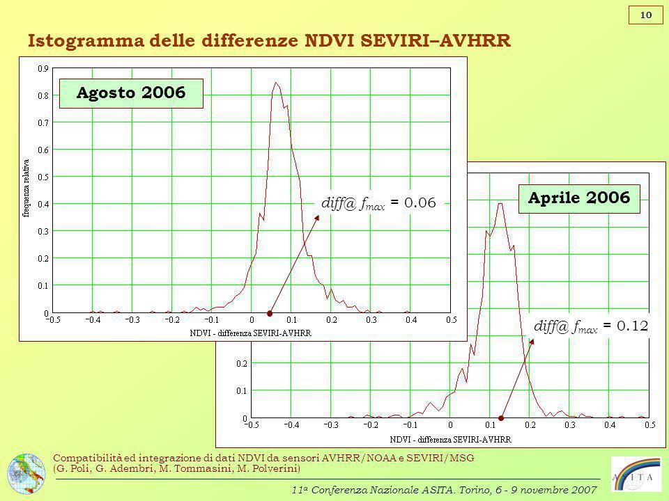 Istogramma delle differenze NDVI SEVIRI–AVHRR