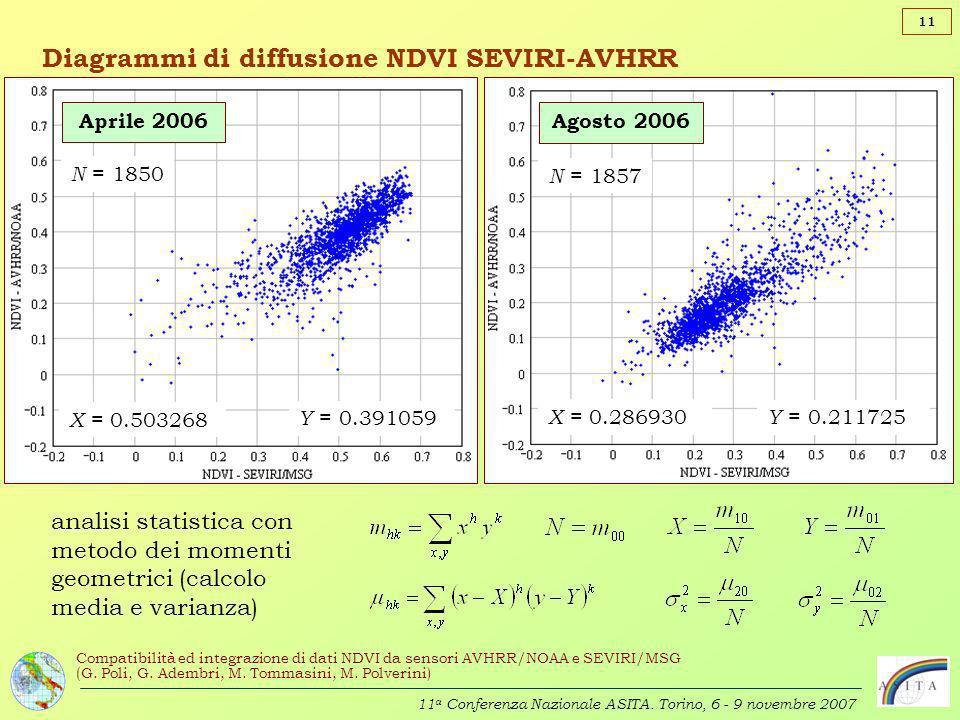 Diagrammi di diffusione NDVI SEVIRI-AVHRR