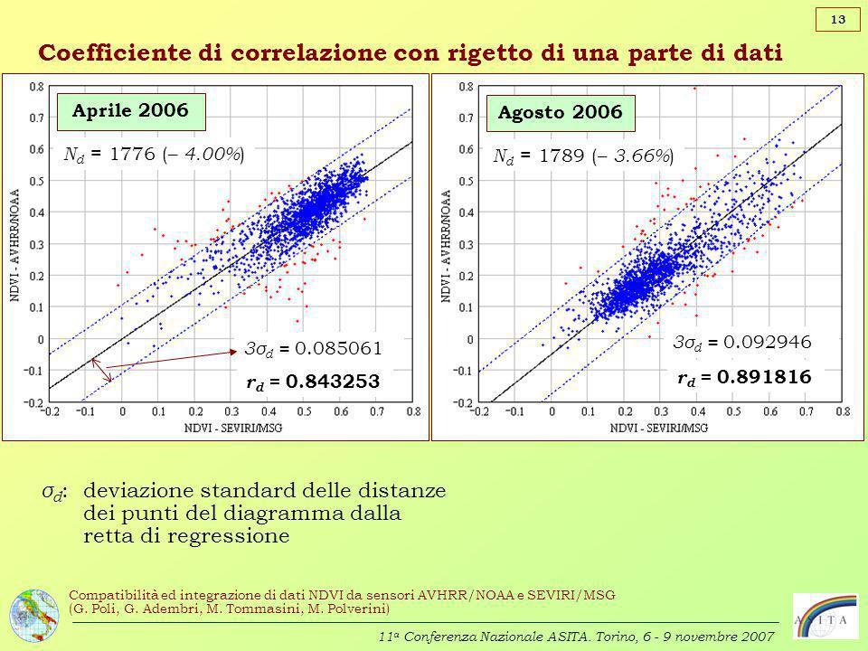 Coefficiente di correlazione con rigetto di una parte di dati