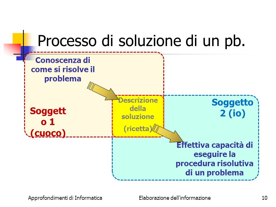 Processo di soluzione di un pb.