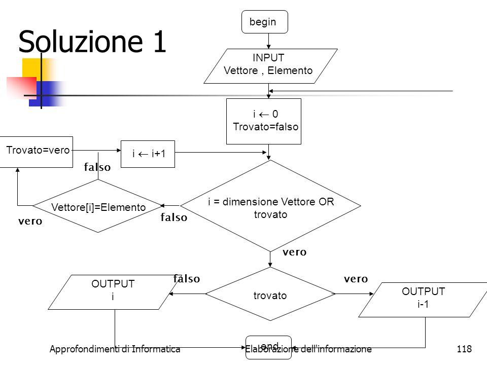 Soluzione 1 begin INPUT Vettore , Elemento i  0 Trovato=falso