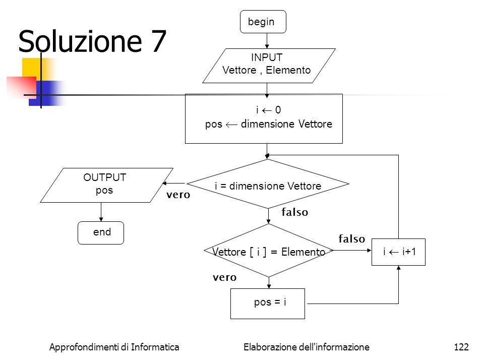 Soluzione 7 begin INPUT Vettore , Elemento i  0