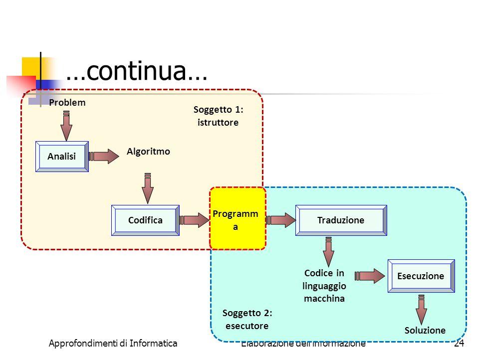 Codice in linguaggio macchina