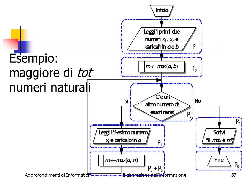 Approfondimenti di Informatica Elaborazione dell informazione