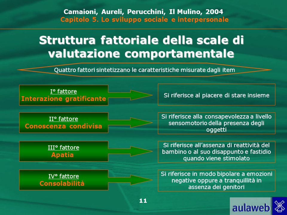 Struttura fattoriale della scale di valutazione comportamentale