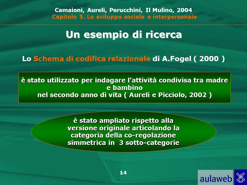 Camaioni, Aureli, Perucchini, Il Mulino, 2004 Capitolo 5