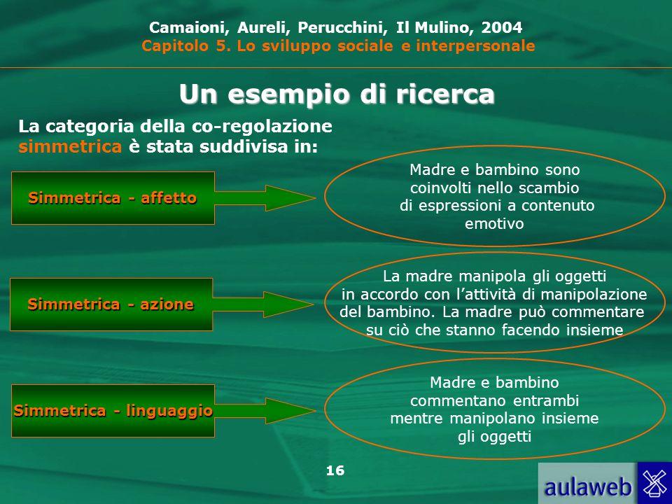 Simmetrica - linguaggio