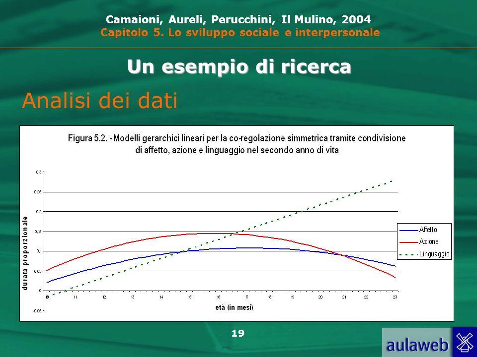 Analisi dei dati Un esempio di ricerca