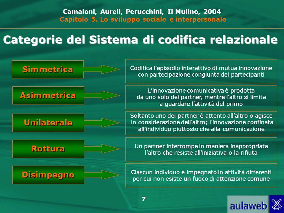Categorie del Sistema di codifica relazionale
