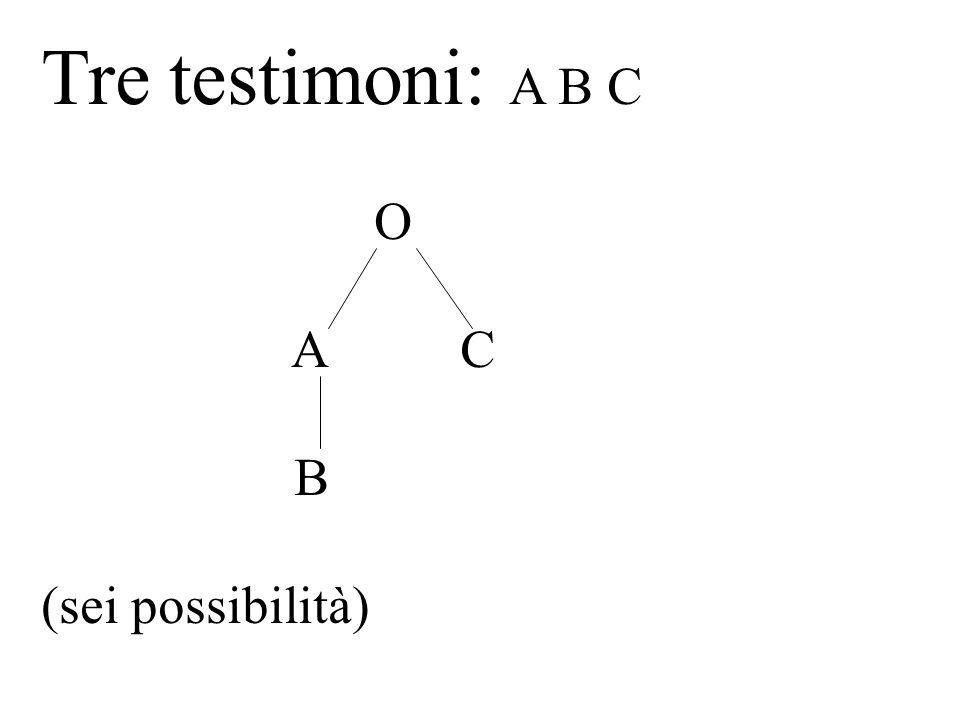 Tre testimoni: A B C O A C B (sei possibilità)