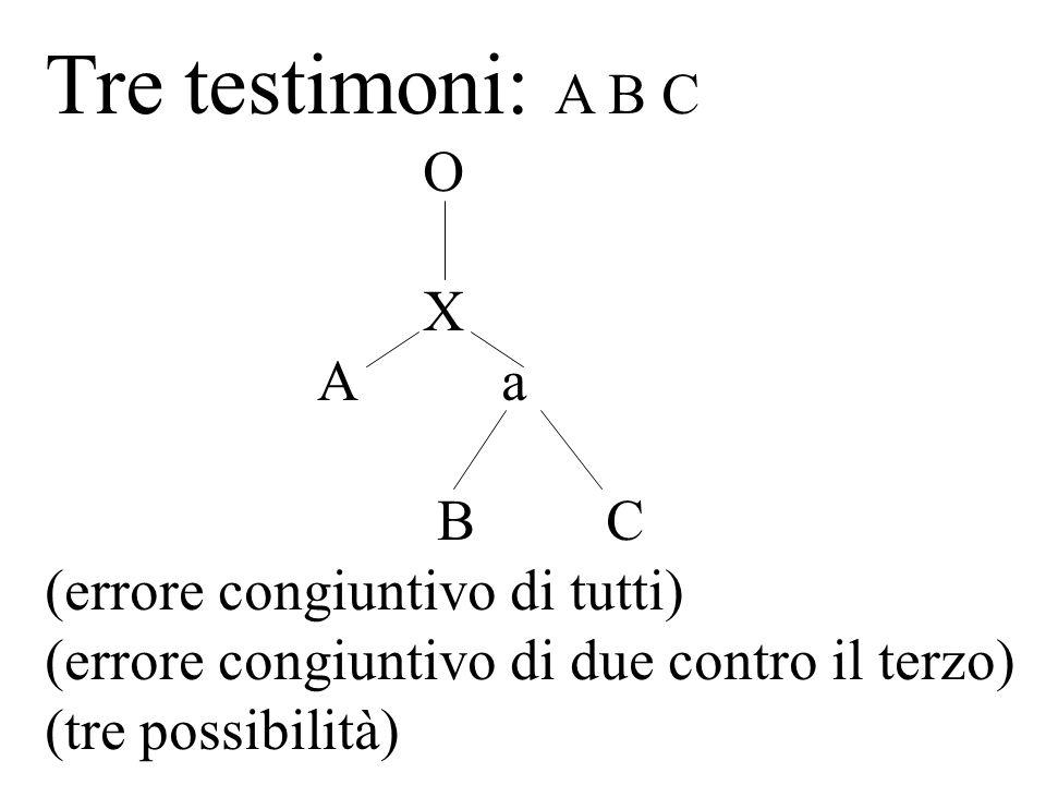 Tre testimoni: A B C O X A a B C (errore congiuntivo di tutti)