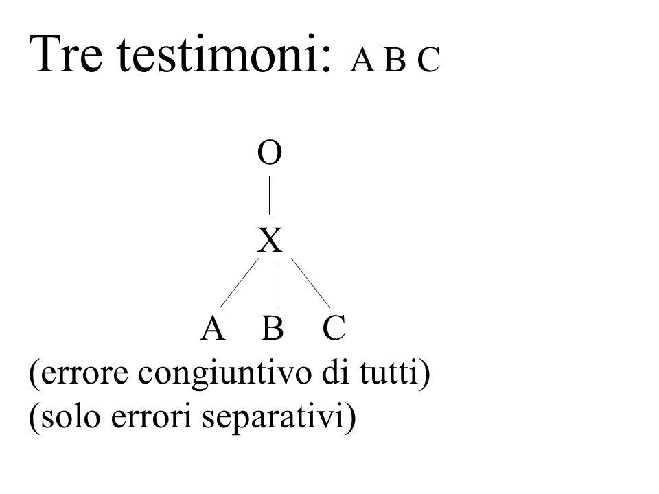 Tre testimoni: A B C O X A B C (errore congiuntivo di tutti)