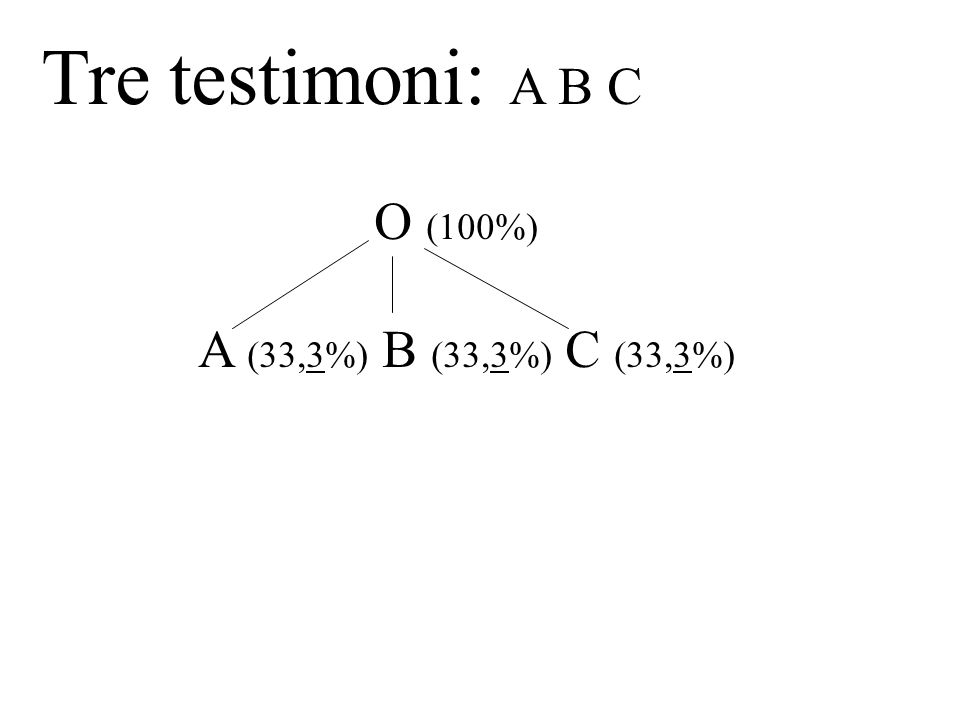 Tre testimoni: A B C O (100%) A (33,3%) B (33,3%) C (33,3%)