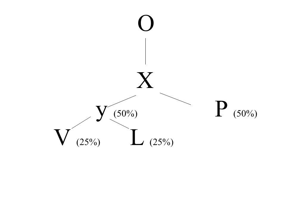 O X y (50%) P (50%) V (25%) L (25%)