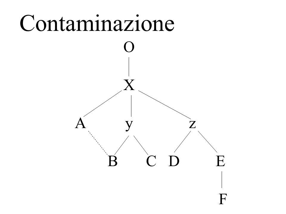 Contaminazione O X A y z B C D E F