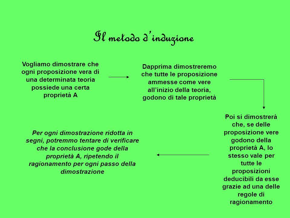Il metodo d'induzione Vogliamo dimostrare che ogni proposizione vera di una determinata teoria possiede una certa proprietà A.