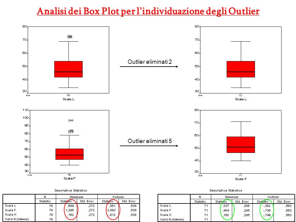 Analisi dei Box Plot per l'individuazione degli Outlier