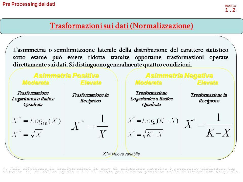 Trasformazioni sui dati (Normalizzazione)