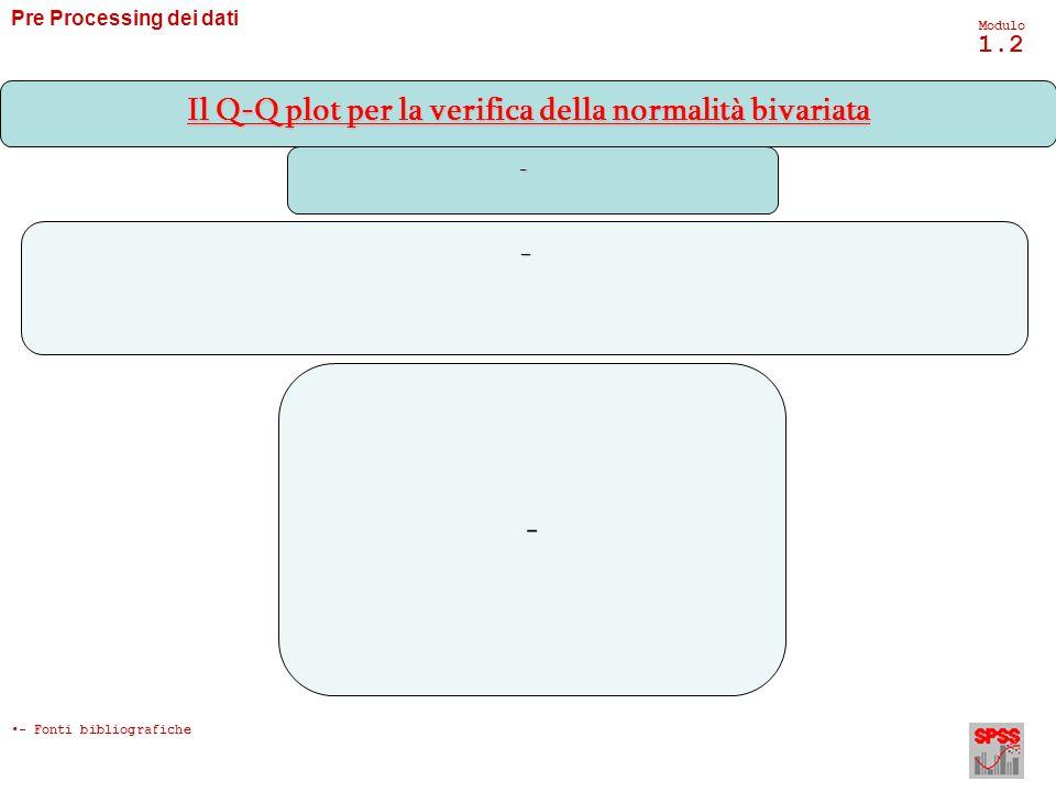 Il Q-Q plot per la verifica della normalità bivariata