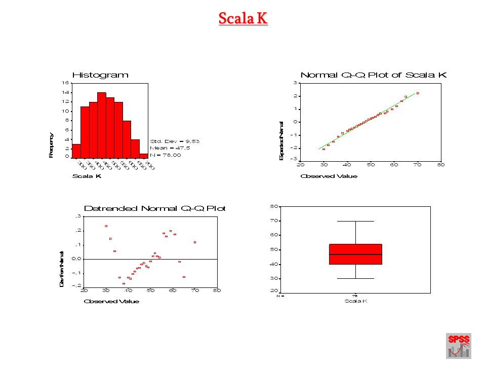 Scala K