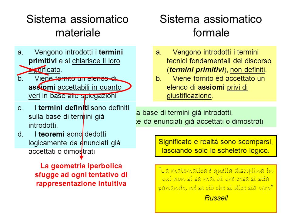 Sistema assiomatico materiale