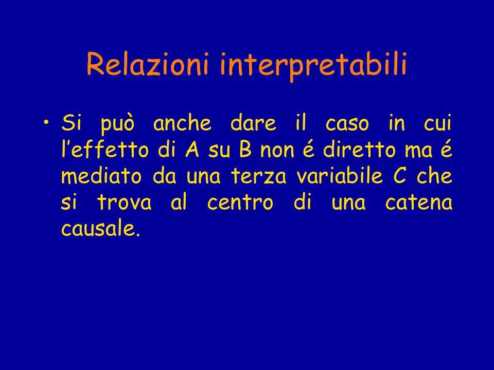 Relazioni interpretabili