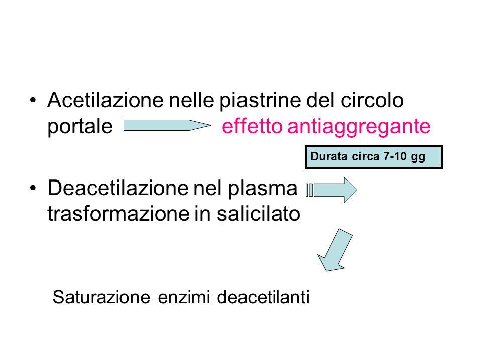 Deacetilazione nel plasma trasformazione in salicilato