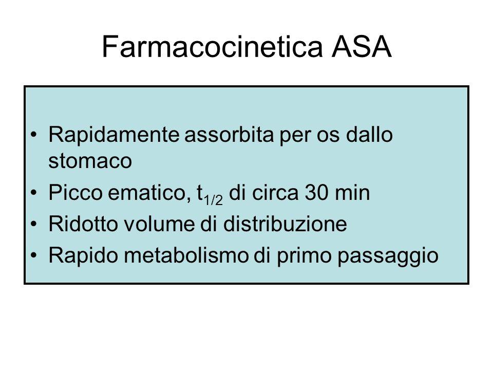 Farmacocinetica ASA Rapidamente assorbita per os dallo stomaco