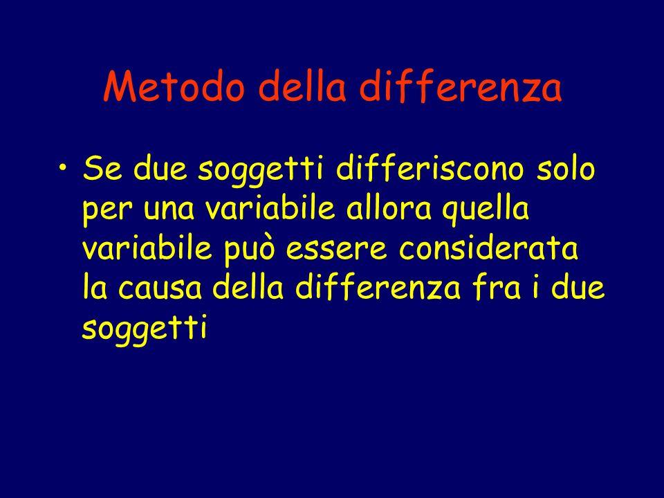 Metodo della differenza