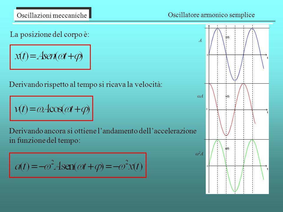 Oscillatore armonico semplice
