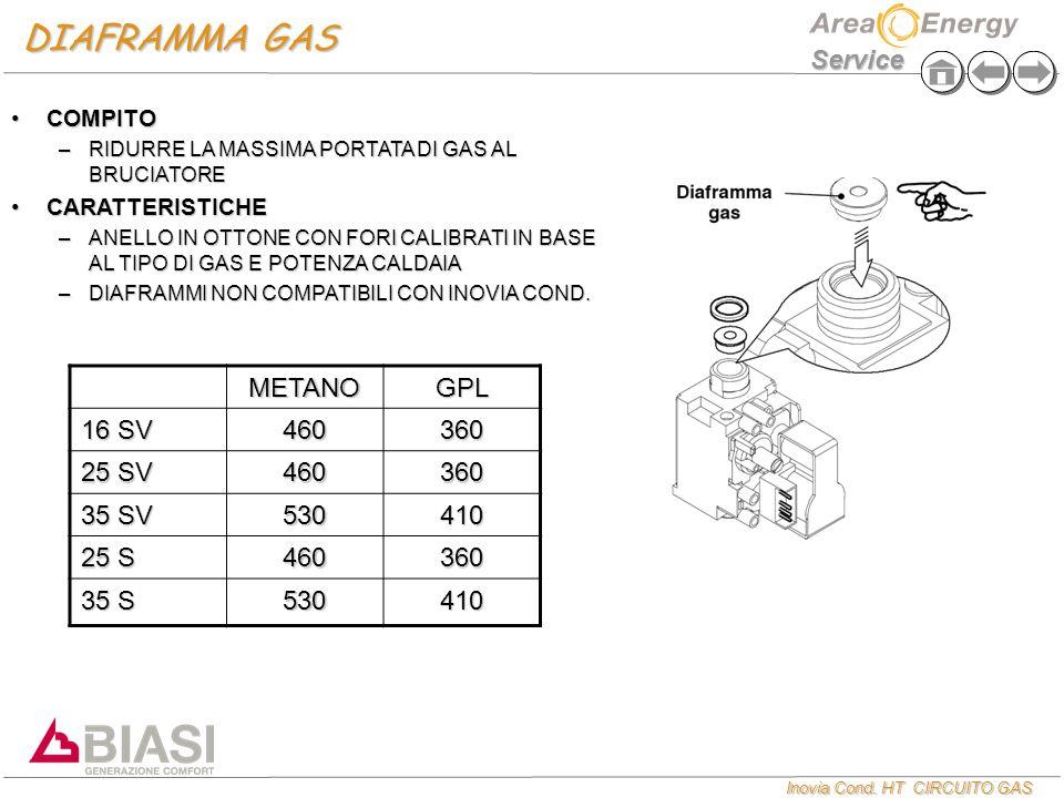 DIAFRAMMA GAS METANO GPL 16 SV 460 360 25 SV 35 SV 530 410 25 S 35 S