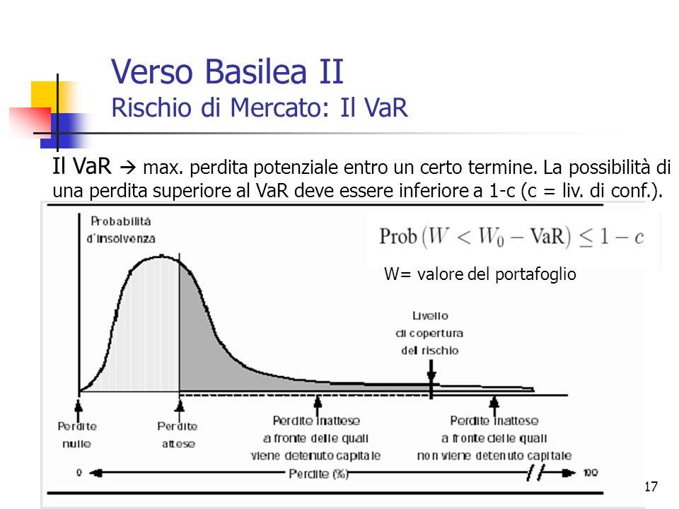 Verso Basilea II Rischio di Mercato: Il VaR