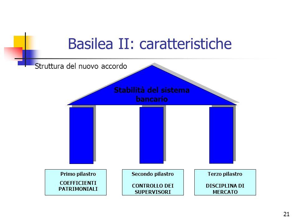 Basilea II: caratteristiche