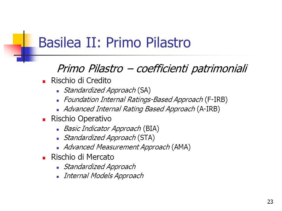 Basilea II: Primo Pilastro