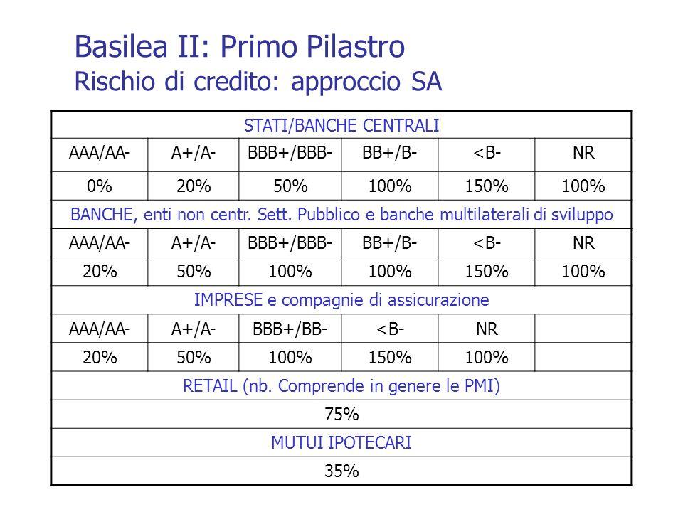 Basilea II: Primo Pilastro Rischio di credito: approccio SA
